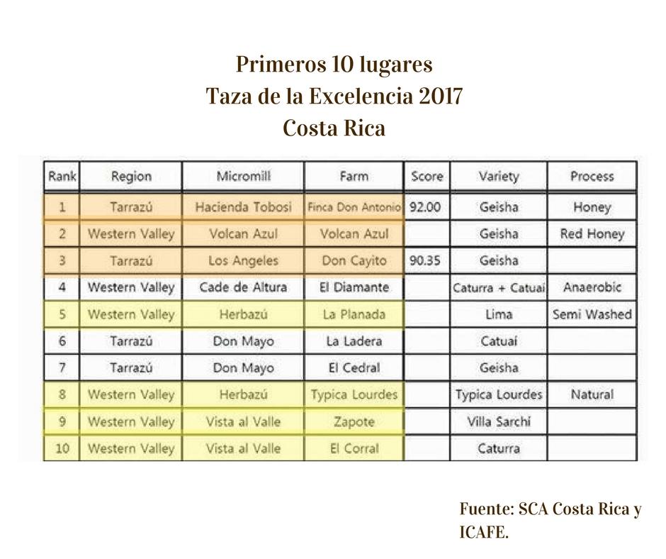 Primeros 10 lugaresTaza de la Excelencia 2017Costa Rica